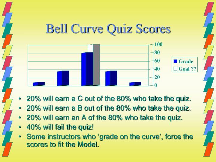 Bell Curve Quiz Scores