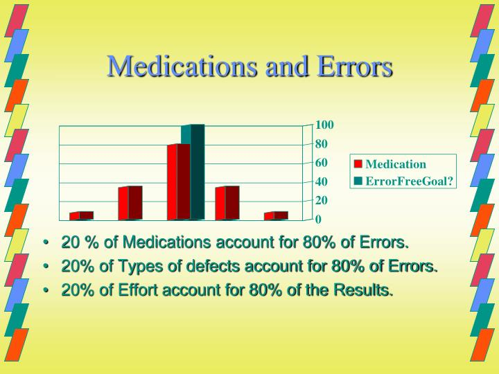 Medications and Errors