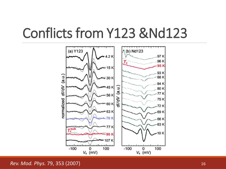 Conflicts from Y123 &Nd123