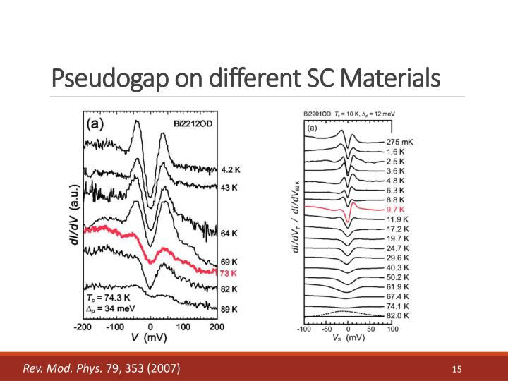 Pseudogap on different SC Materials