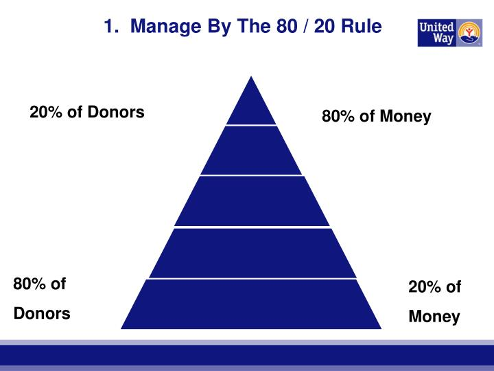 1.  Manage By The 80 / 20 Rule