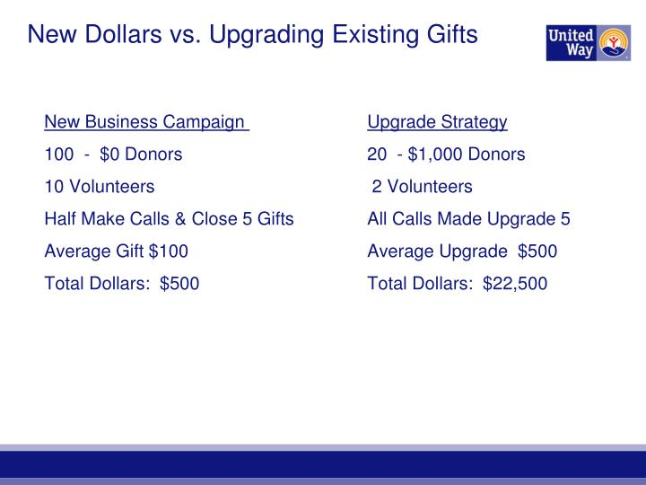 New Dollars vs. Upgrading Existing Gifts
