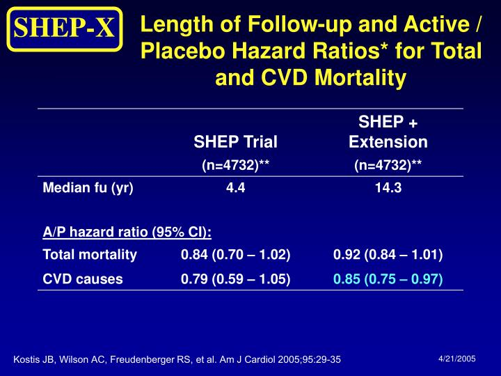 Length of Follow-up and Active / Placebo Hazard Ratios* for Total and CVD Mortality