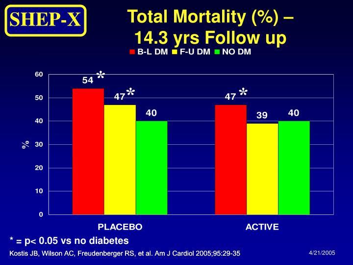 Total Mortality (%) –