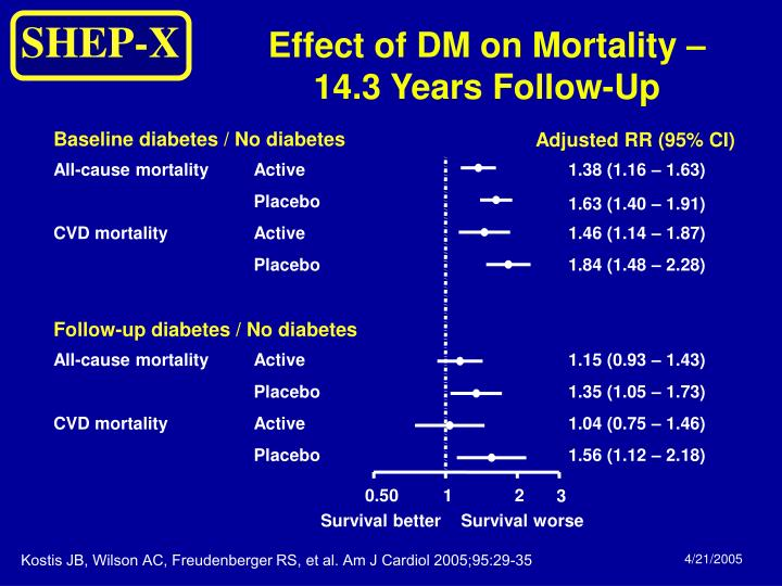 Effect of DM on Mortality –