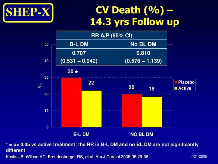CV Death (%) –