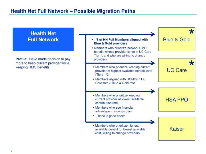 Health Net Full Network – Possible Migration Paths