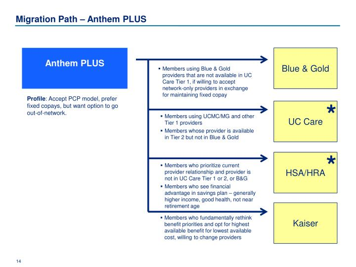 Migration Path – Anthem PLUS