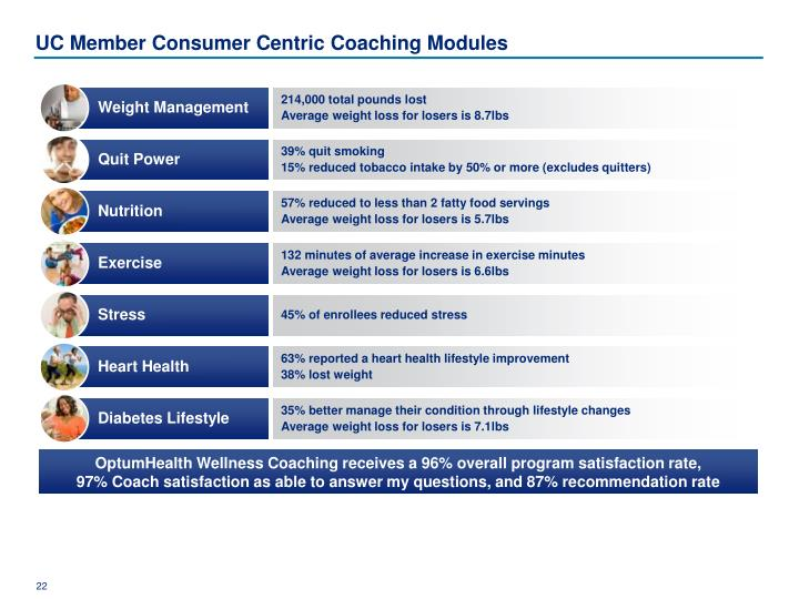 UC Member Consumer Centric Coaching Modules