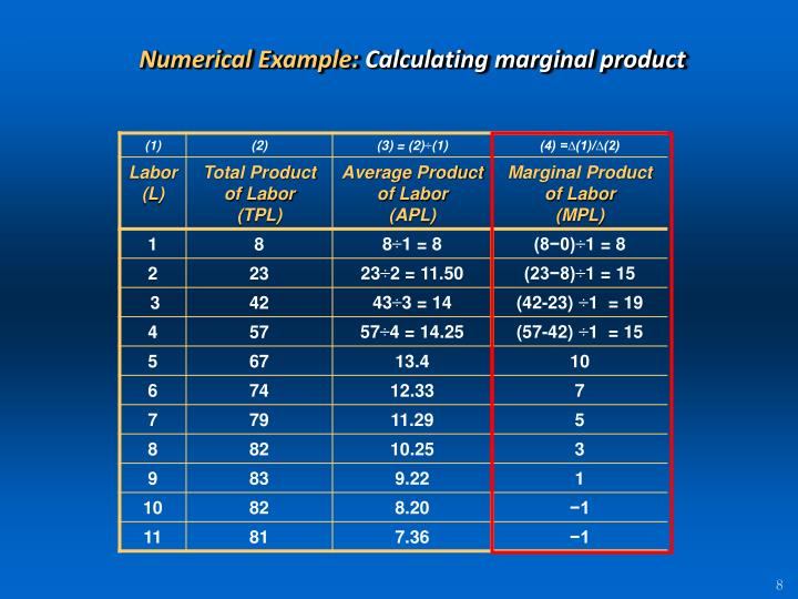 Numerical Example: