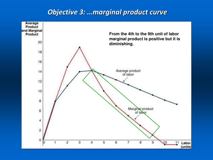 Objective 3: …marginal product curve