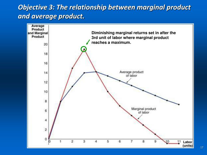 Objective 3: The relationship between marginal product and average product.