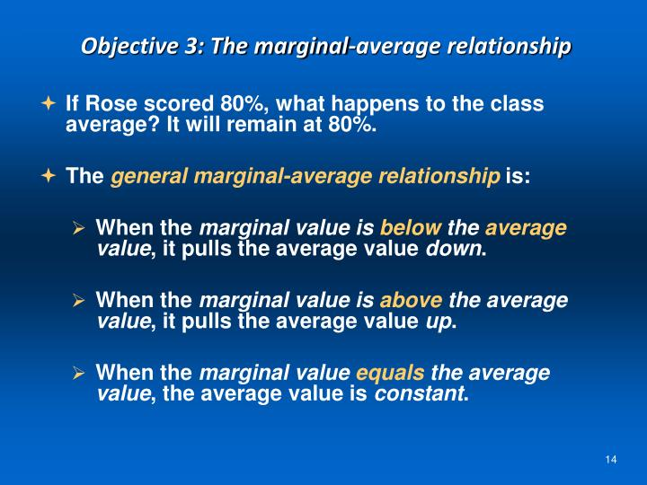 Objective 3: The marginal-average relationship