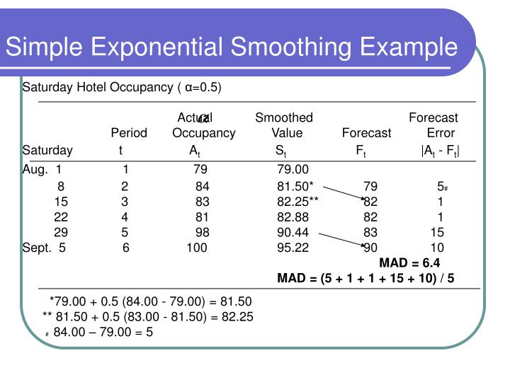 Simple Exponential Smoothing Example