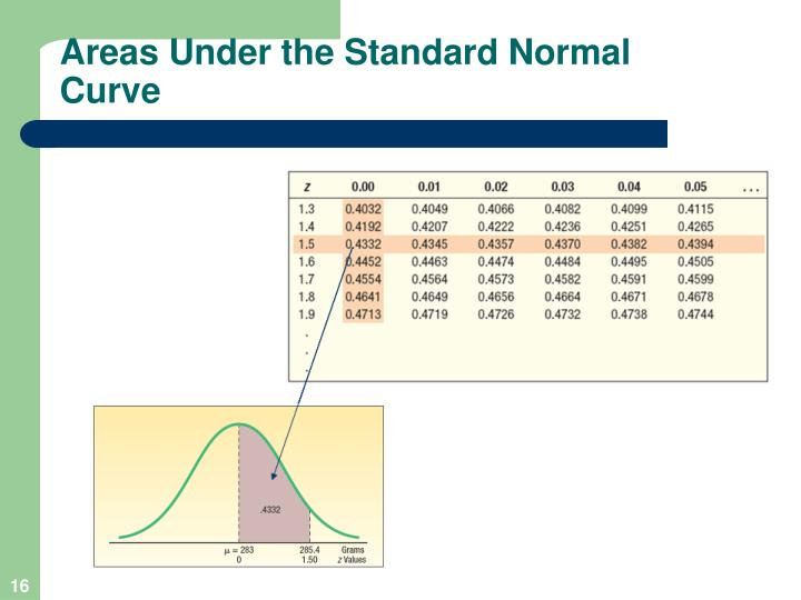 Areas Under the Standard Normal Curve