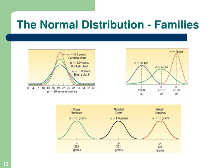 The Normal Distribution - Families