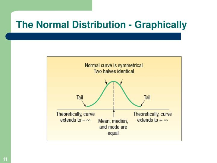 The Normal Distribution - Graphically