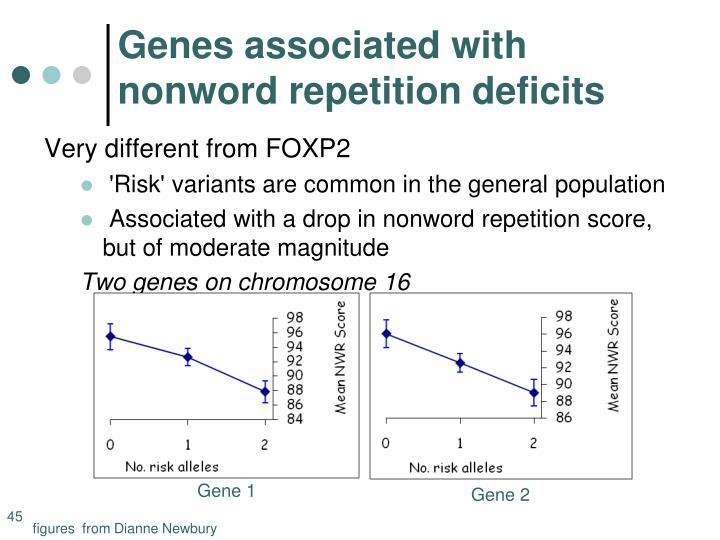 Genes associated with nonword repetition deficits