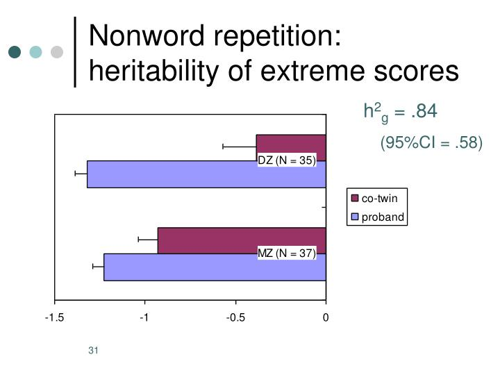 Nonword repetition: heritability of extreme scores