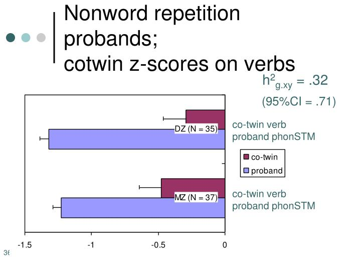 Nonword repetition probands;