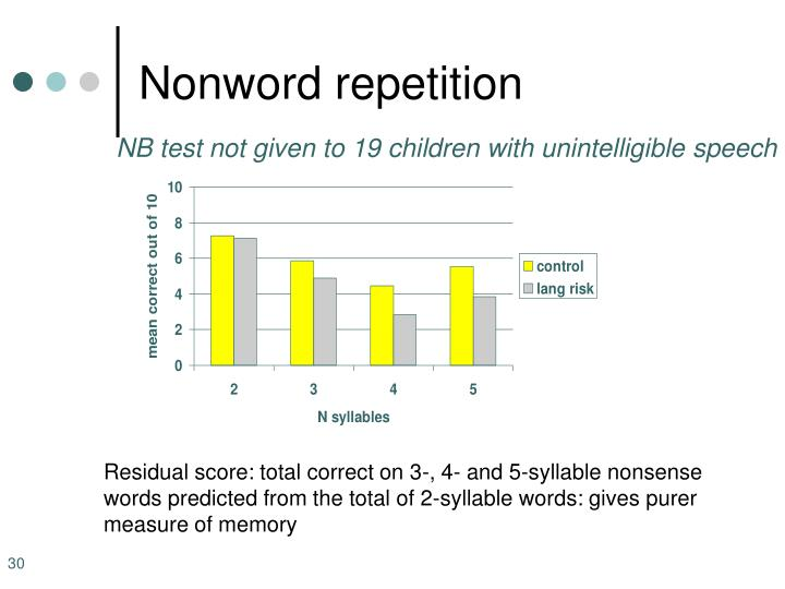Nonword repetition