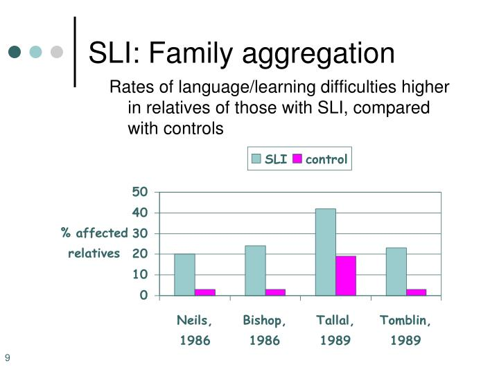 SLI: Family aggregation