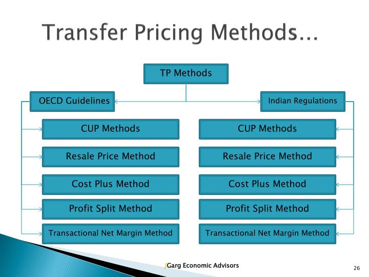 domestic transfer pricing Tang also finds that among companies that use cost-based transfer pricing for domestic and/or international transfers  management accounting concepts and.