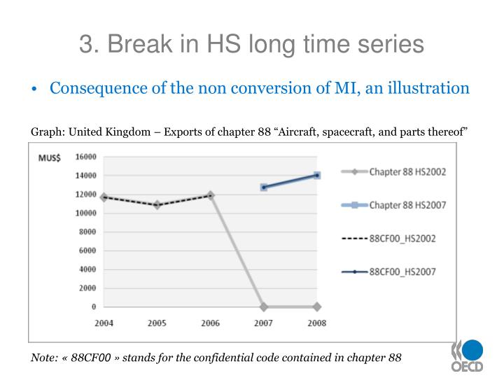 3. Break in HS long time series