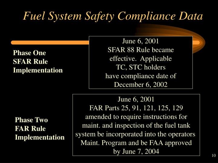 Fuel System Safety Compliance Data