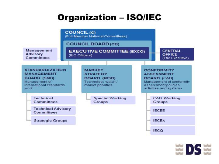 Organization – ISO/IEC