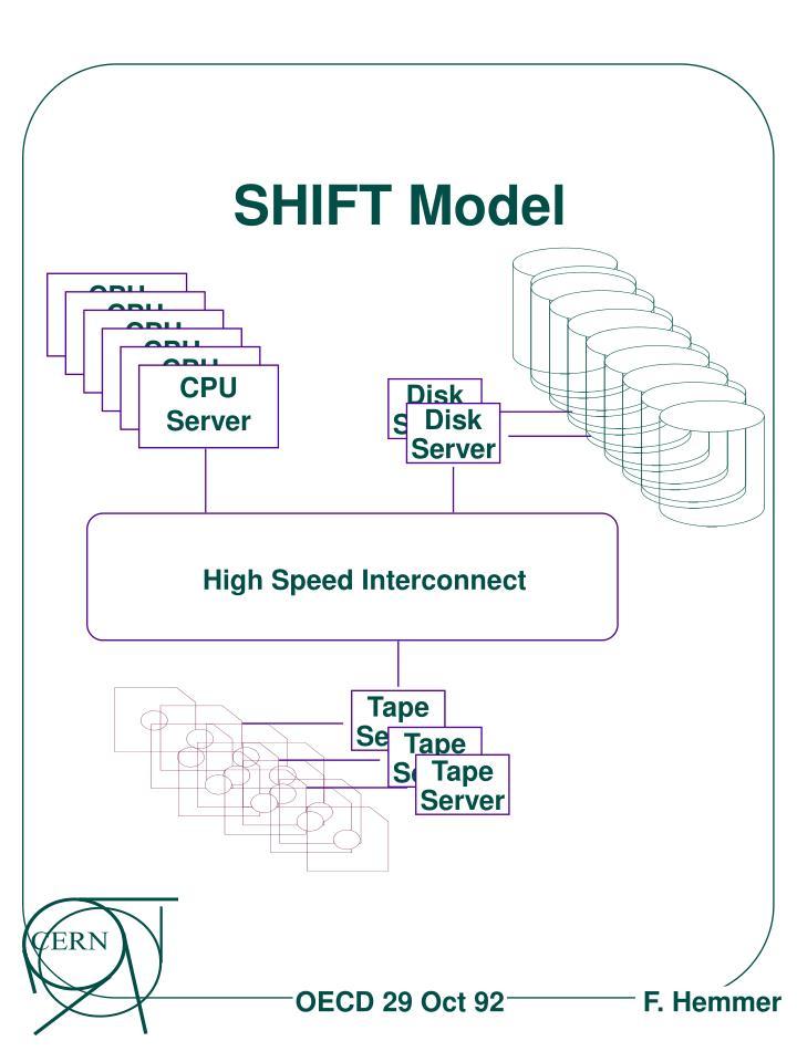 SHIFT Model