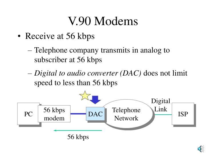 V.90 Modems