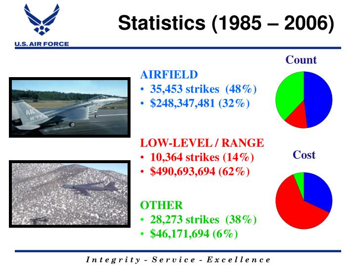 Statistics (1985 – 2006)