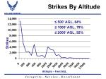 strikes by altitude
