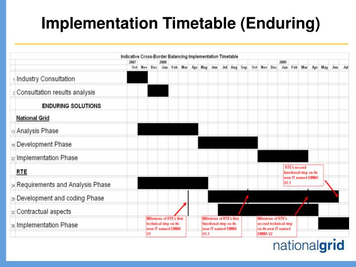 Implementation Timetable (Enduring)