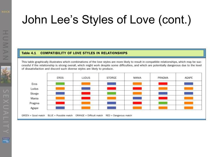 John Lee's Styles of Love (cont.)
