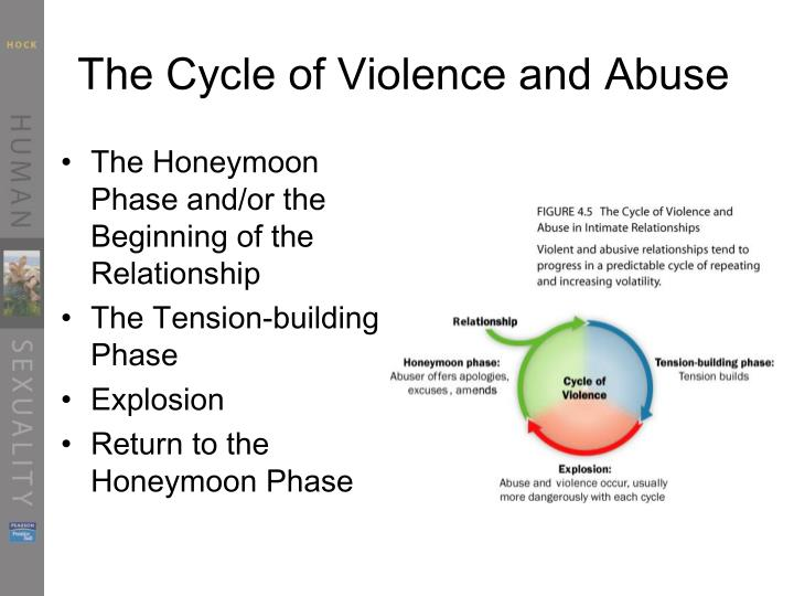The Cycle of Violence and Abuse