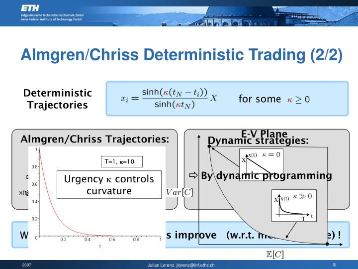 Almgren/Chriss Trajectories: