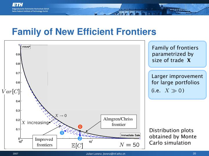 Family of New Efficient Frontiers