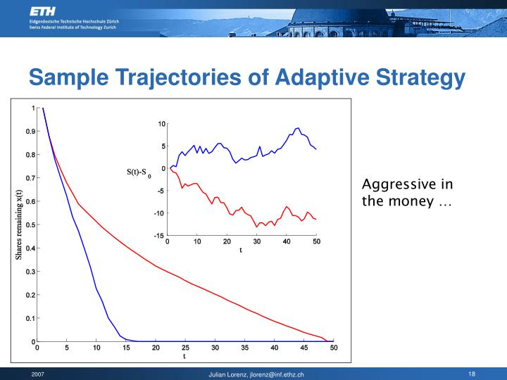 Sample Trajectories of Adaptive Strategy
