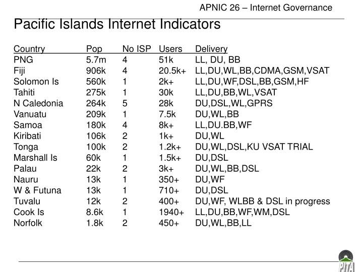 Pacific Islands Internet Indicators