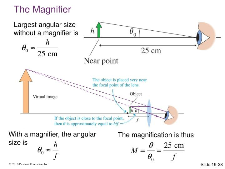 With a magnifier, the angular size is
