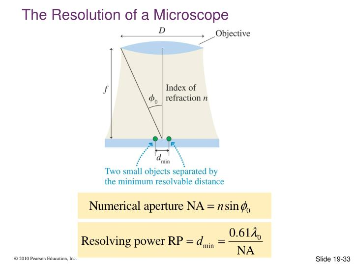 The Resolution of a Microscope