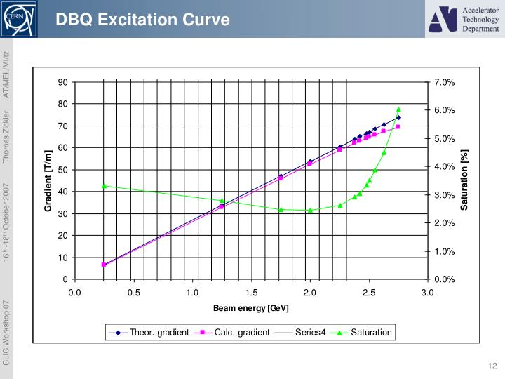 DBQ Excitation Curve