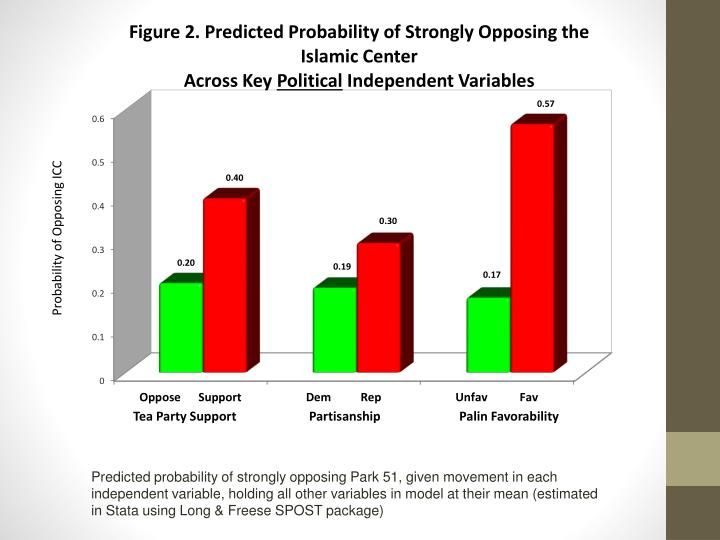 Predicted probability of strongly opposing Park 51, given movement in each independent variable, holding all other variables in model at their mean (estimated in Stata using Long & Freese SPOST package)