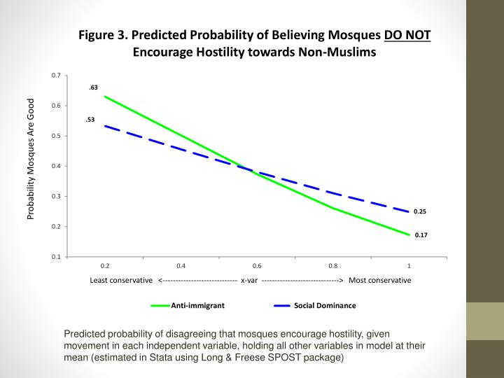 Predicted probability of disagreeing that mosques encourage hostility, given movement in each independent variable, holding all other variables in model at their mean (estimated in Stata using Long & Freese SPOST package)