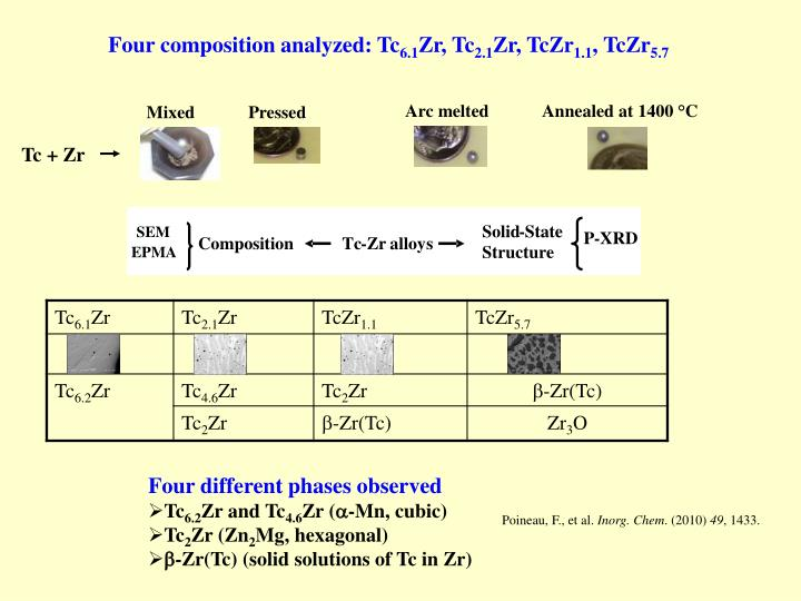 Four composition analyzed: Tc