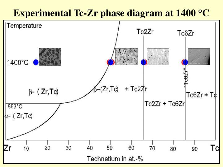 Experimental Tc-Zr phase diagram at 1400