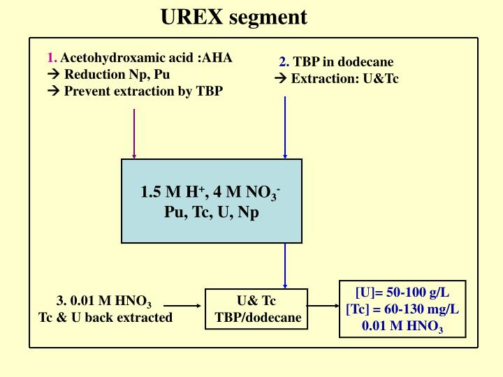 UREX segment