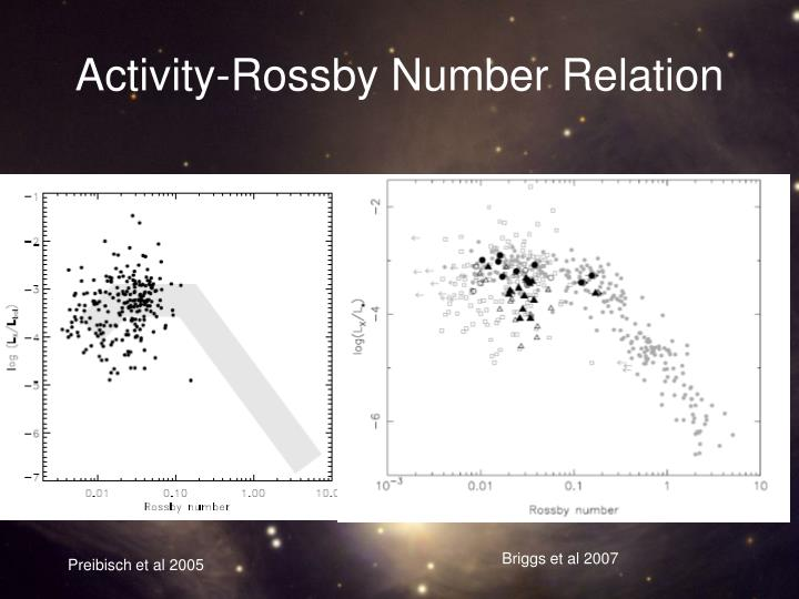 Activity-Rossby Number Relation